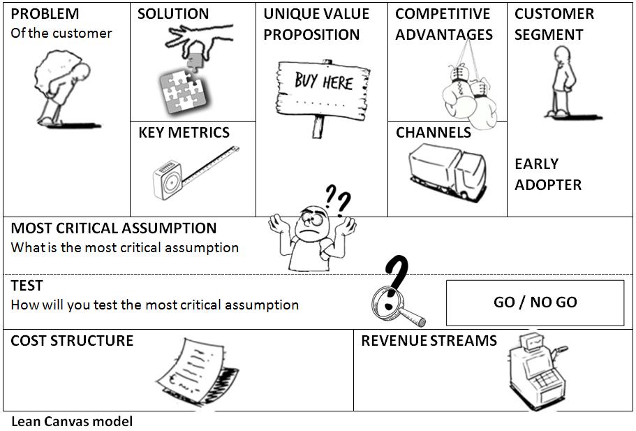 Lean Canvas Business Model