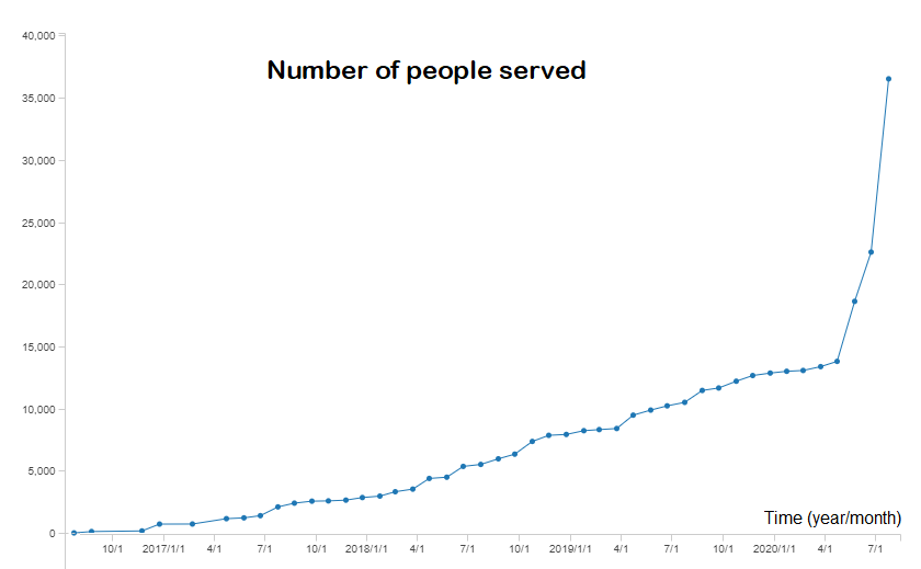 number of people served