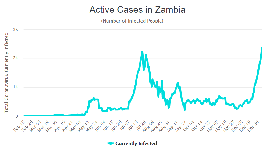active-cases-jan2021